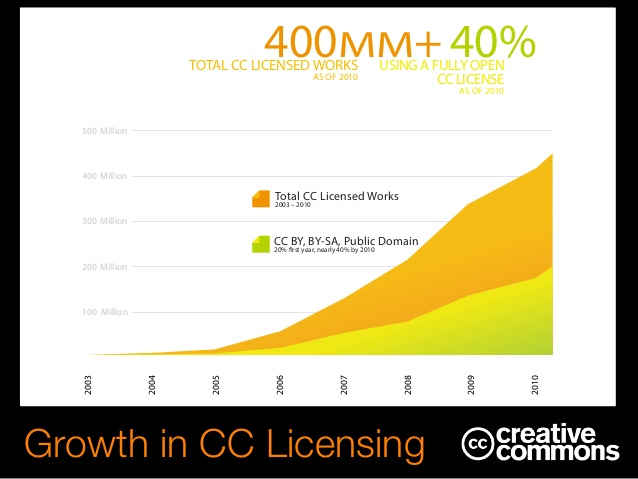 Growth in CC Licenses
