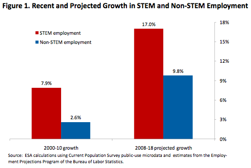 STEM: Good Jobs Now and for the Future