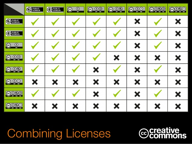Creative Commons combining licenses chart