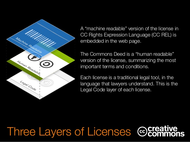 Creative Commons Three layers of licenses
