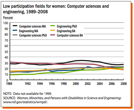 women comp sci graph