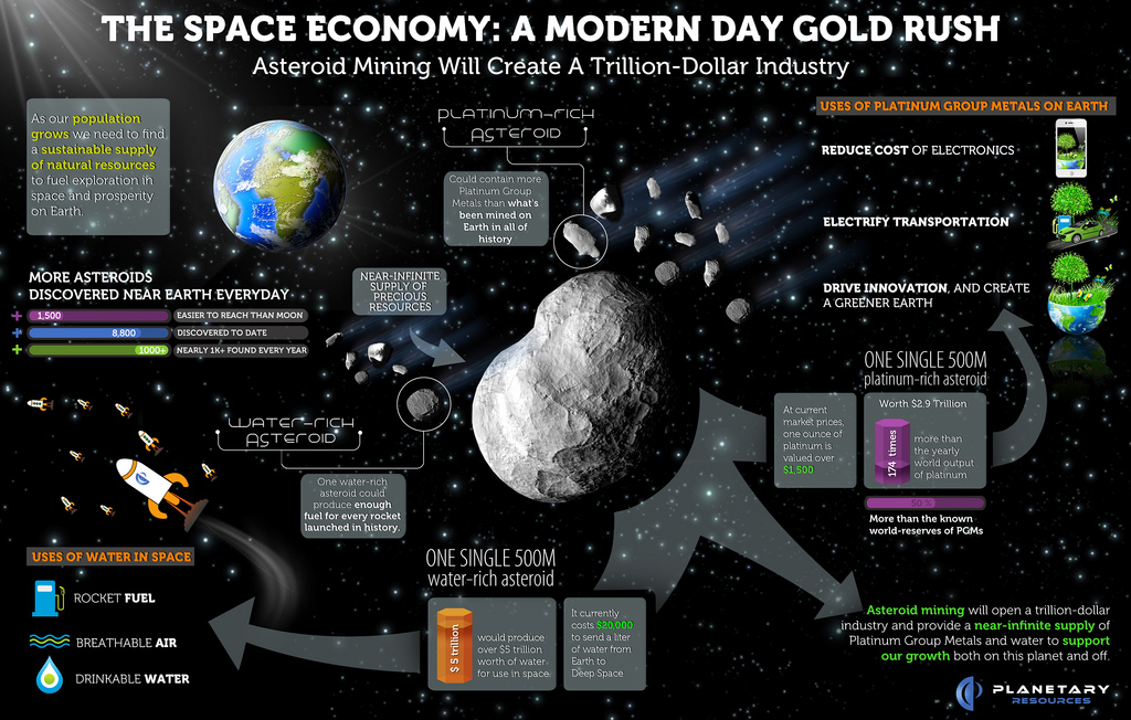 asteroid mining industry