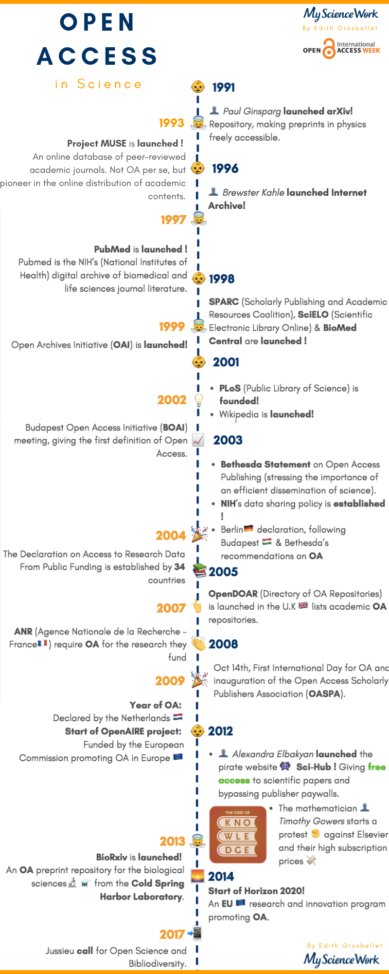 OpenAccess Timeline